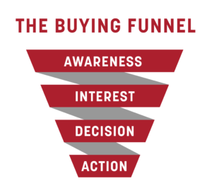 Your digital marketing strategy should target levels in the buying funnel